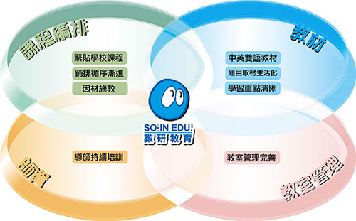 soin_4circles-01